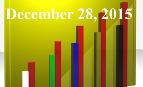 FiduciaryNews Trending Topics for ERISA Plan Sponsors: Week Ending 12/25/15