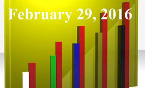 FiduciaryNews.com Trending Topics for ERISA Plan Sponsors: Week Ending 2/26/16